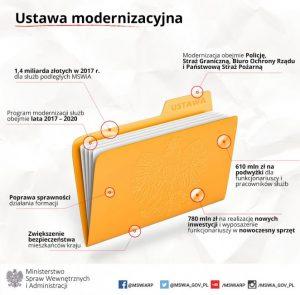 ustawa_modernizacja